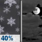 Tonight: Scattered Snow Showers then Mostly Cloudy